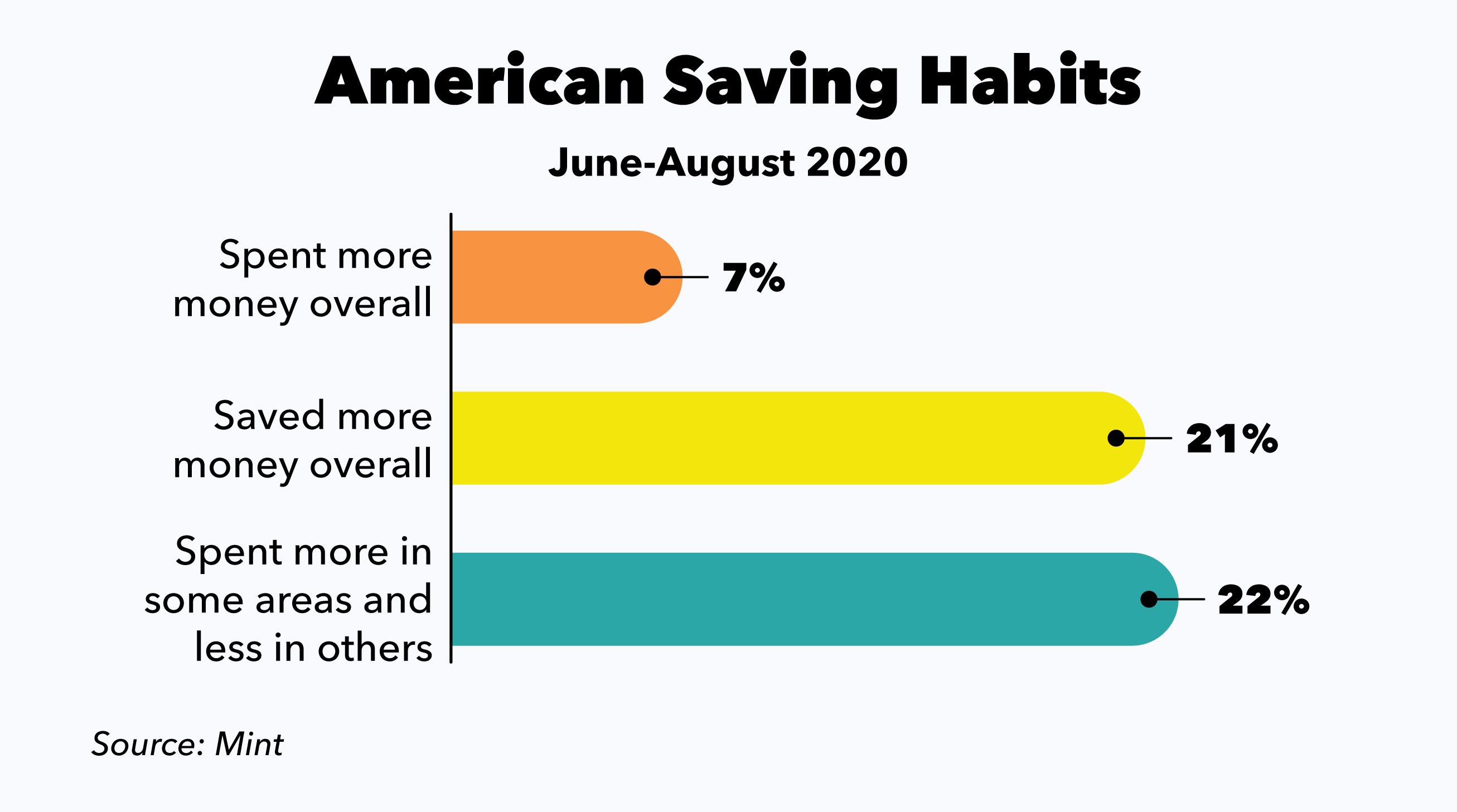 American Saving Habits Bar Chart