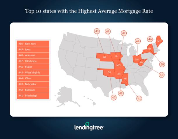 States Highest Average Mortgage Rates